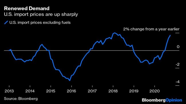 Global inflation may be about to pick up sharply