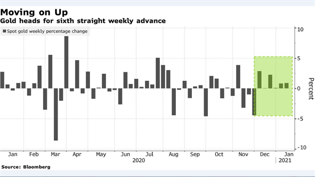 Gold heads for sixth weekly gain on stimulus outlook, Fed ...